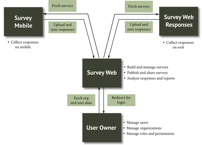 Building an offline survey tool for Rural India - Nilenso Blog